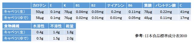 キャベツの栄養価