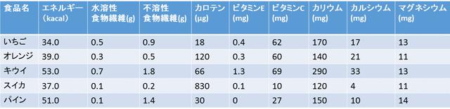 カットフルーツの栄養価一覧表